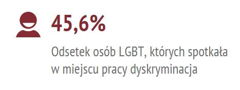 45,6% osób LGBT spotkało się z dyskryminacją w miejscu pracy