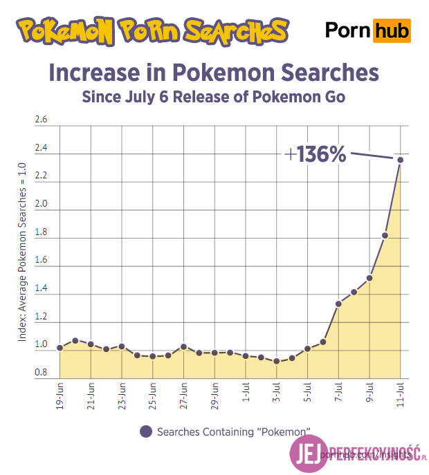 pornhub-insights-pokemon-porn-search-increase-timeline