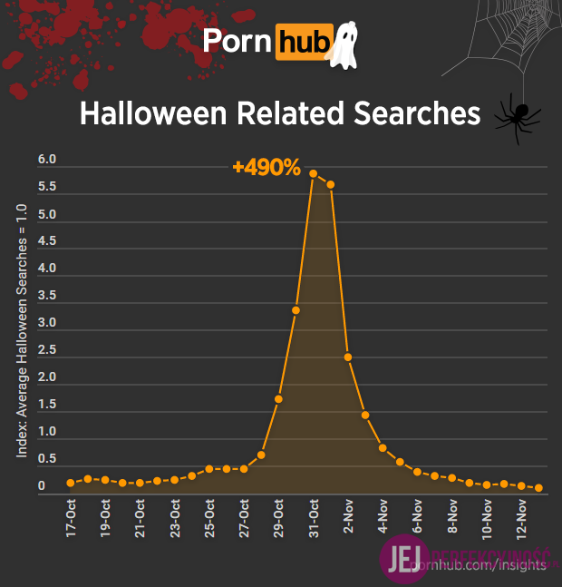 pornhub-insights-halloween-searches
