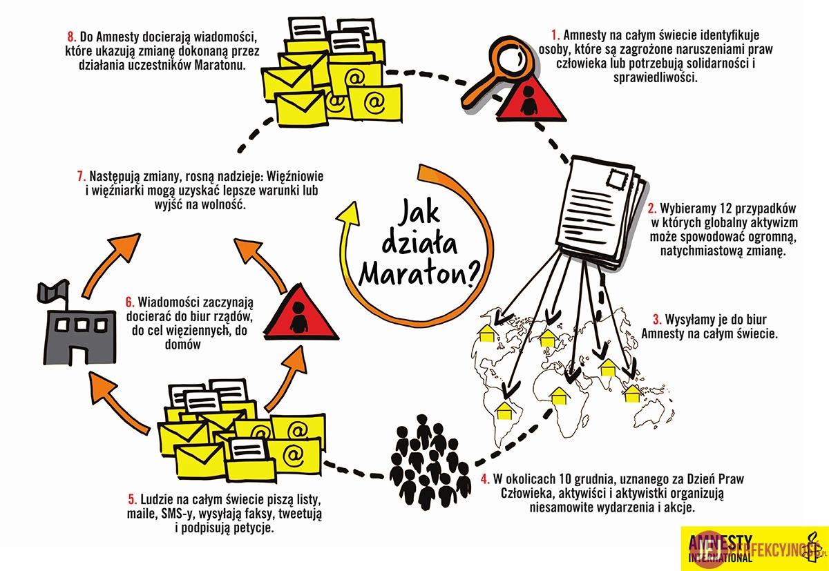 maraton_amnesty_infografika